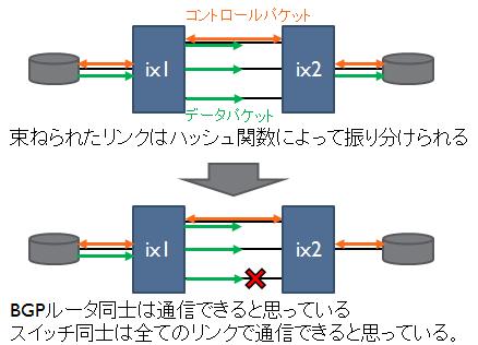 コントロールパケットとデータパケット経路の例