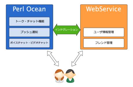 ocean-webservice.png