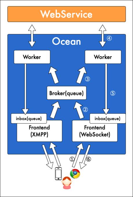 ocean-cluster.png