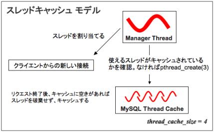 Thread Cache Model