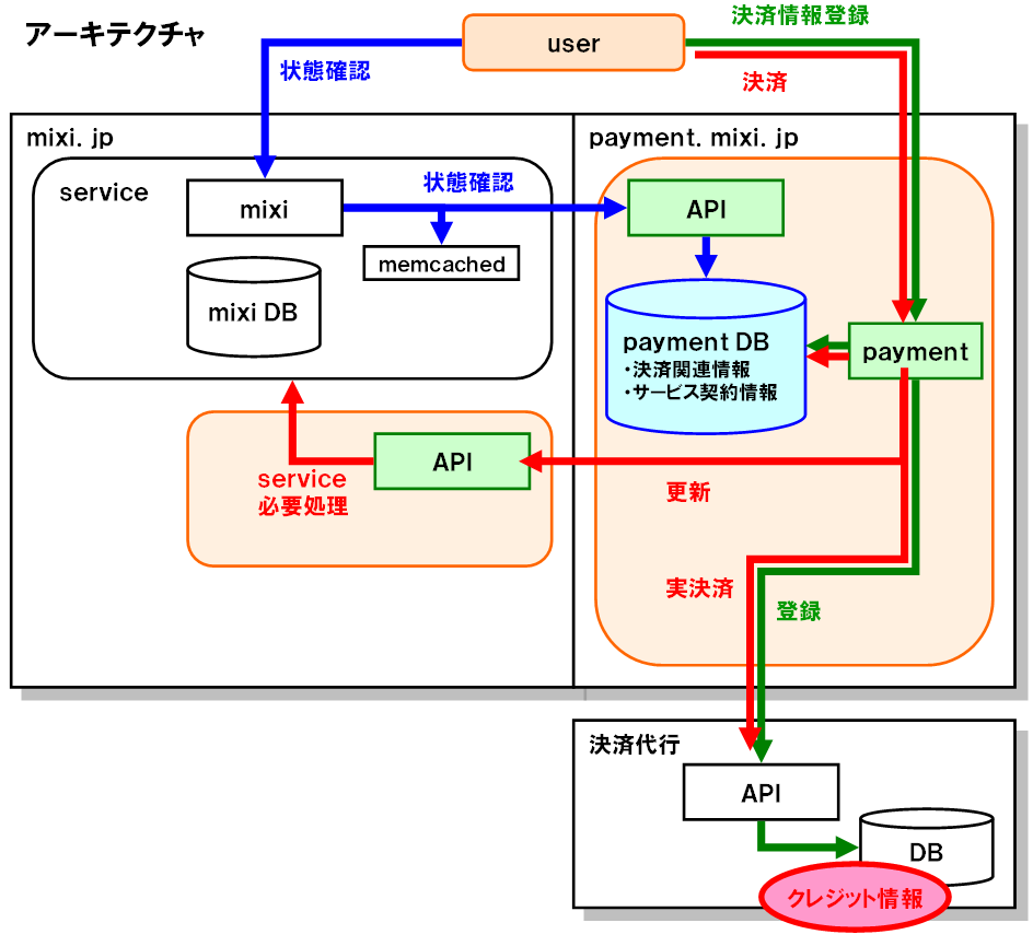 pc_payment_architecture2