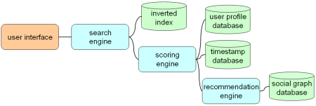 friendsearchstructure.png