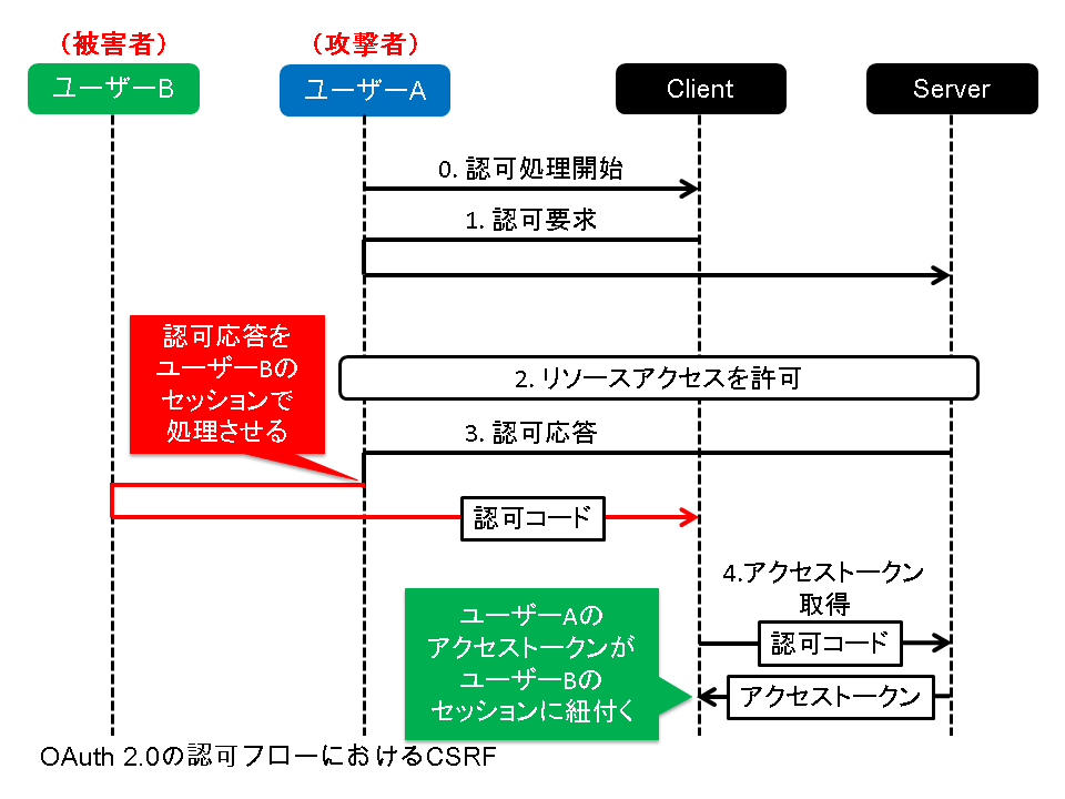 OAuth 2.0の認可フローにおけるCSRF