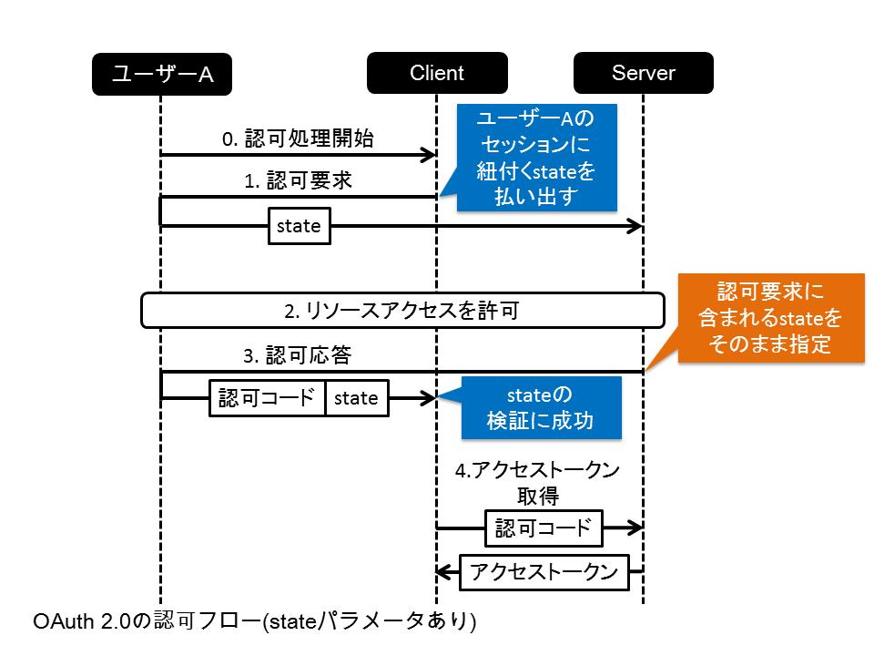 OAuth 2.0の認可フロー(stateパラメータあり)