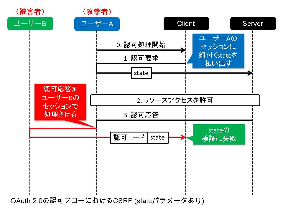 OAuth 2.0の認可フローにおけるCSRF(stateパラメータあり)