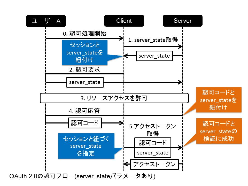 OAuth 2.0の認可フロー(server_stateパラメータあり)