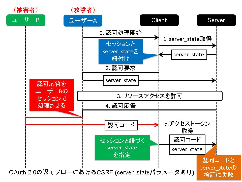 OAuth 2.0の認可フローにおけるCSRF(server_stateパラメータあり)