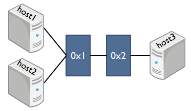Tremaネットワークエミュレータで生成されたネットワーク