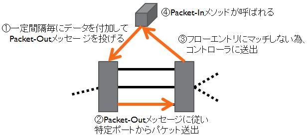 スイッチ間のリンク監視の説明