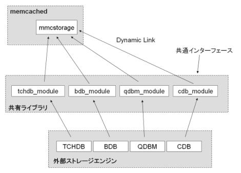 memcached modular